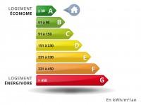 Economies d'Energie : Bâtiments existants